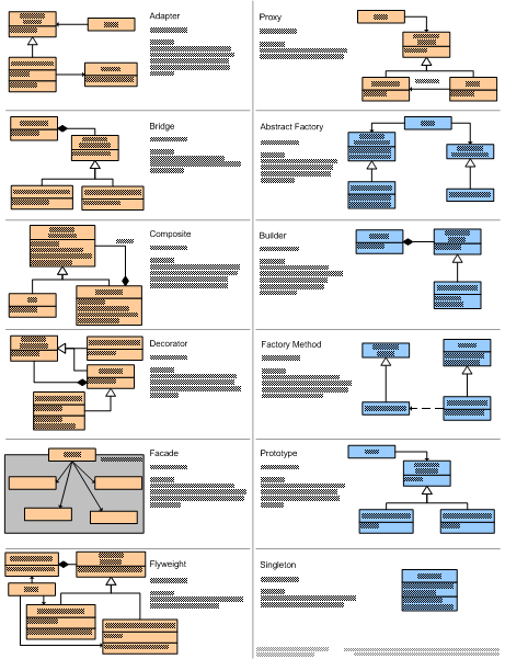 Design patterns quick reference federico cargnelutti each section has the name of the pattern a quick description and the class diagram for the pattern definitely a handy thing to have around ccuart Images